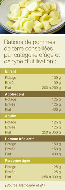 pommes de terres : consommation par âge